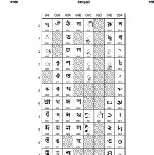 Unicode 13.0 Character Code Chart of Bengali Assamese